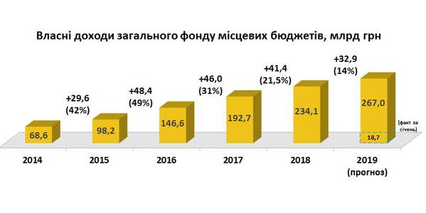 At the end of 2019, we expect UAH 267 billion of local budgets' own revenues to come, - Hennadii Zubko