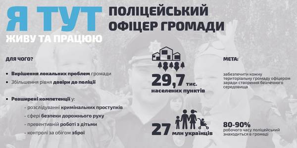 """Police Officer of Hromada"" Project by Ministry of Internal Affairs: first 34 graduates enter the service"
