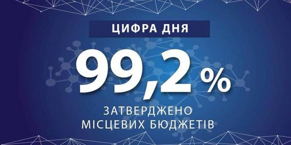 99.2% of local budgets have been approved so far, - Hennadii Zubko
