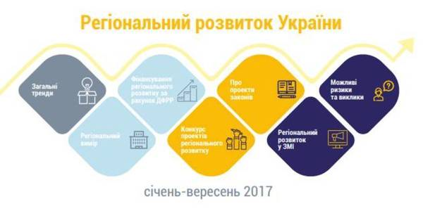 Regional development of Ukraine: analytical report
