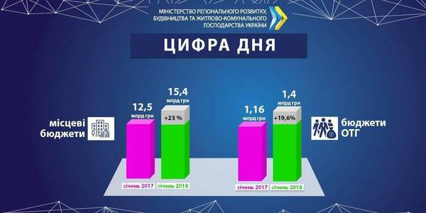 UAH 15.4 billion per month: own revenues of local budgets continue to grow