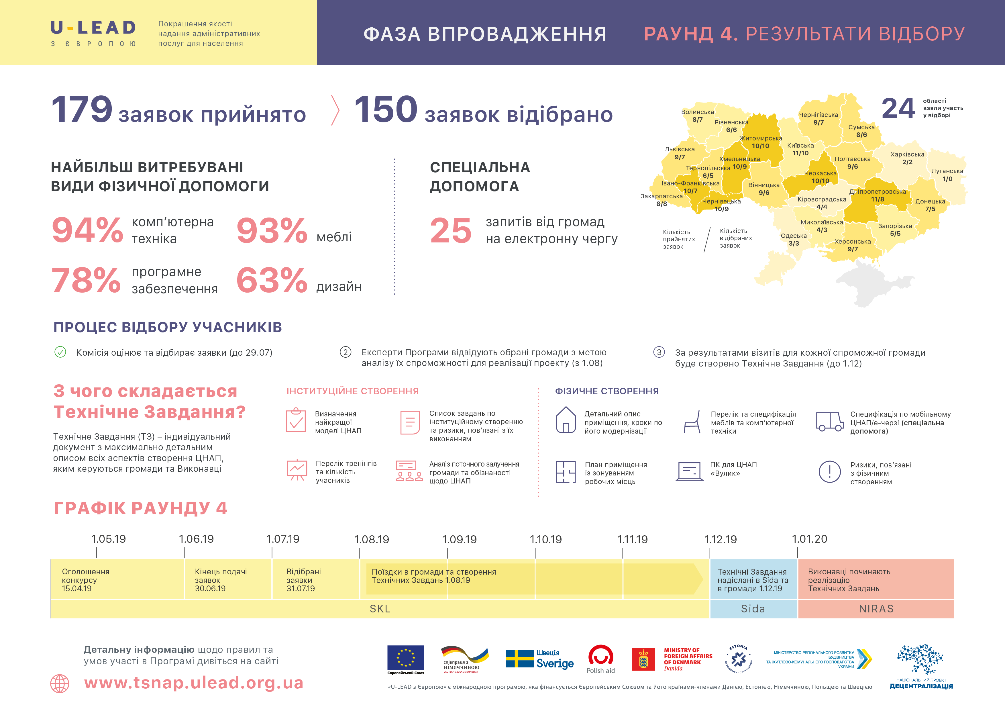 """What assistance hromadas can receive from """"U-LEAD with Europe"""" to establish ASCs: graphics"""