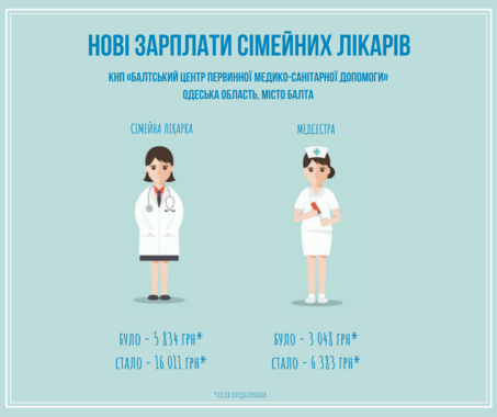 Healthcare institutions of Baltska AH have tripled salaries of doctors and nurses