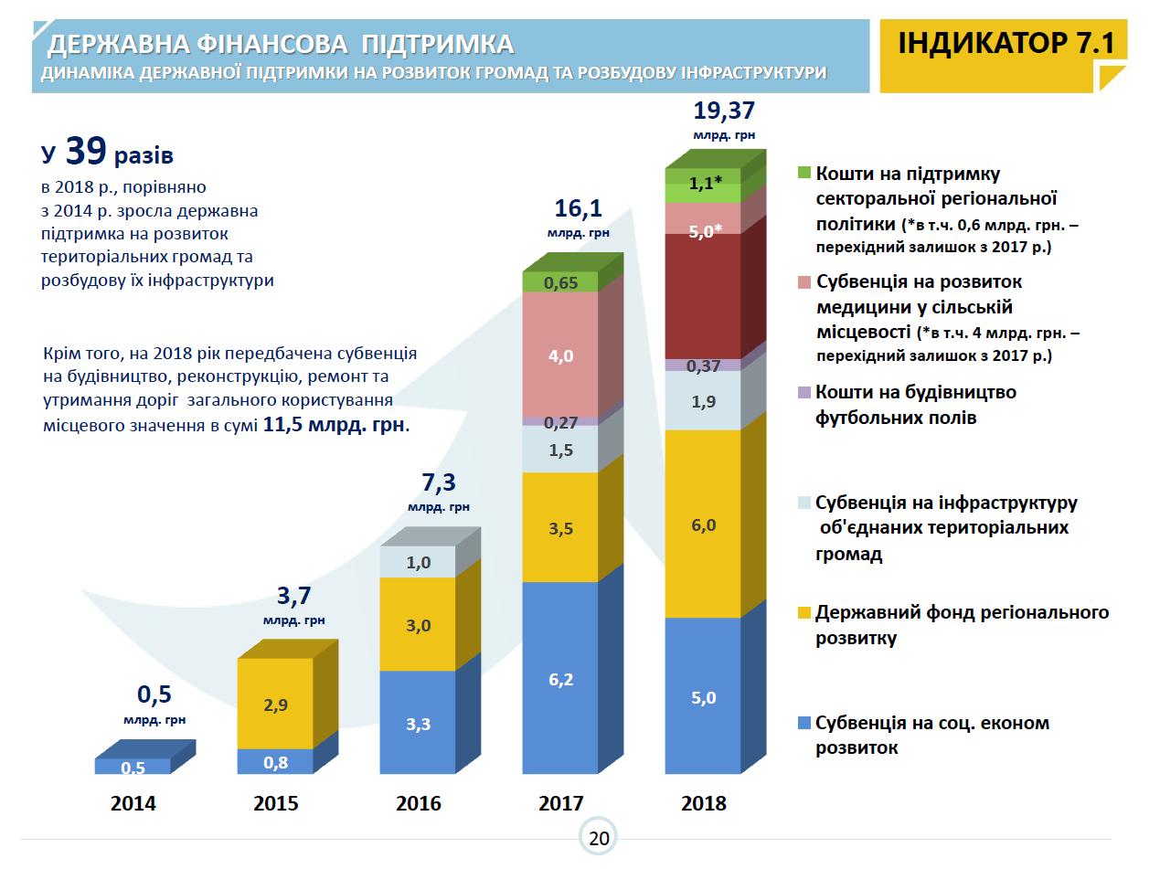 98 amalgamated hromadas are waiting for their first elections – MinRegion's monitoring