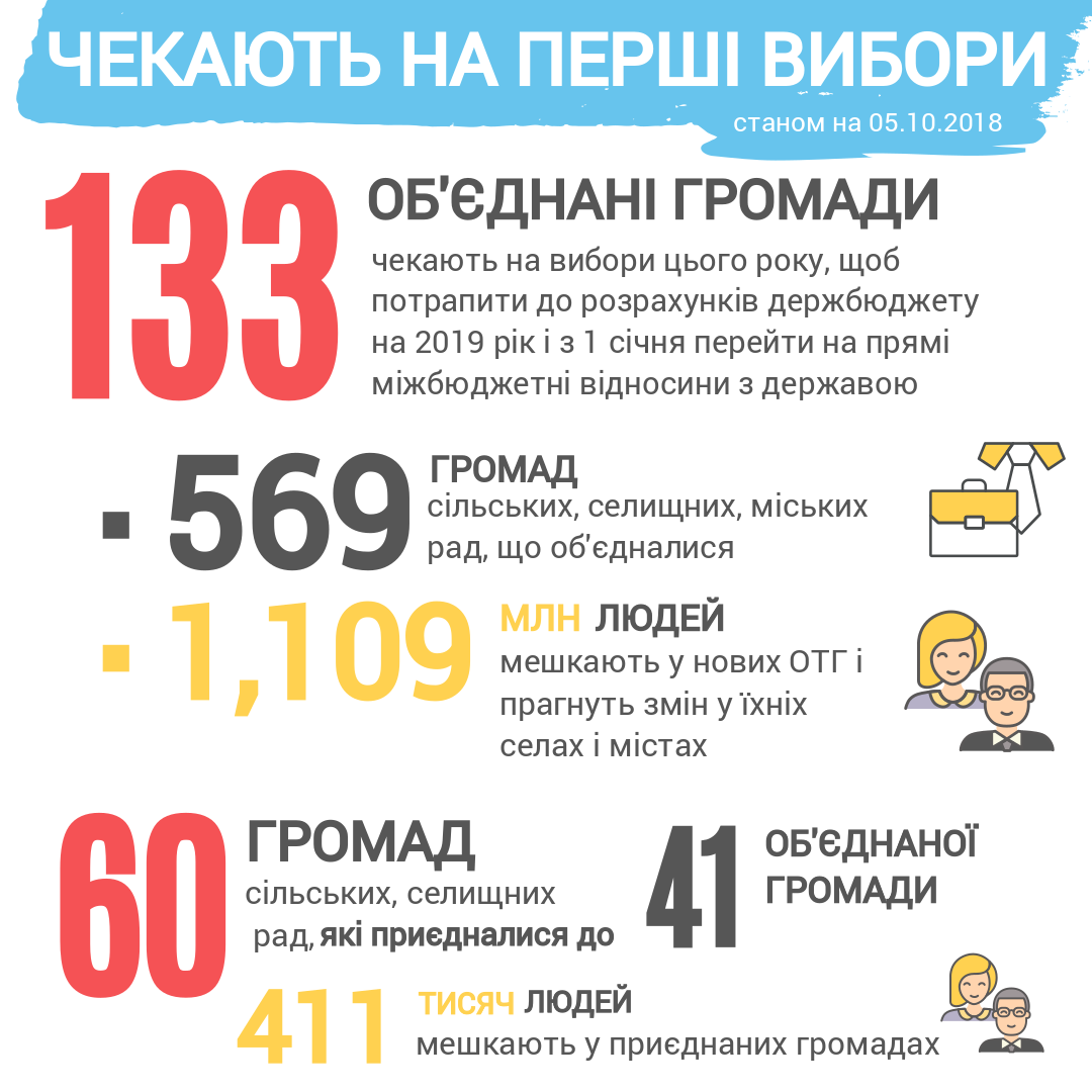 New CEC members can already appoint first elections in 133 amalgamated and 60 accessed hromadas