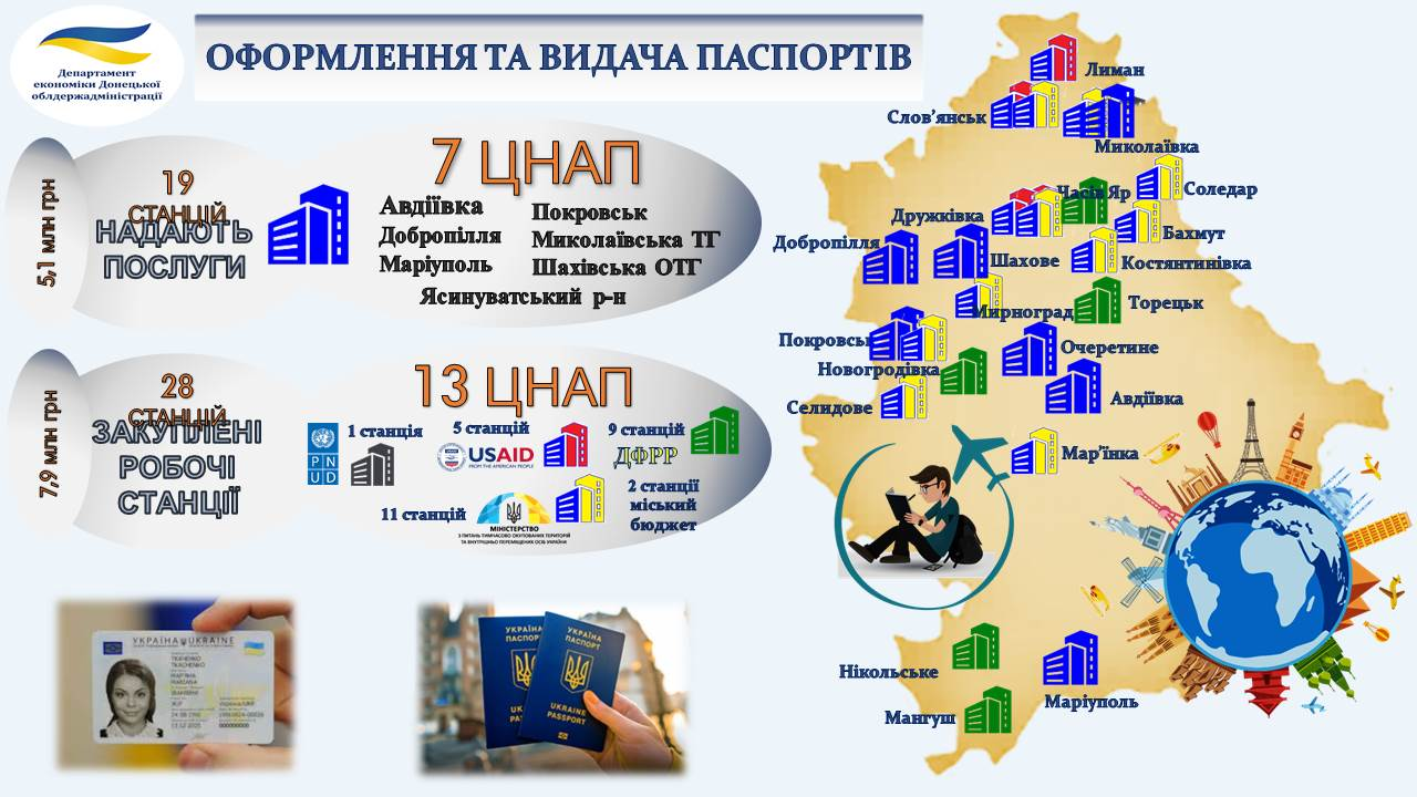 Donetsk Oblast is one of the leaders in attracting public funds for ASC modernisation