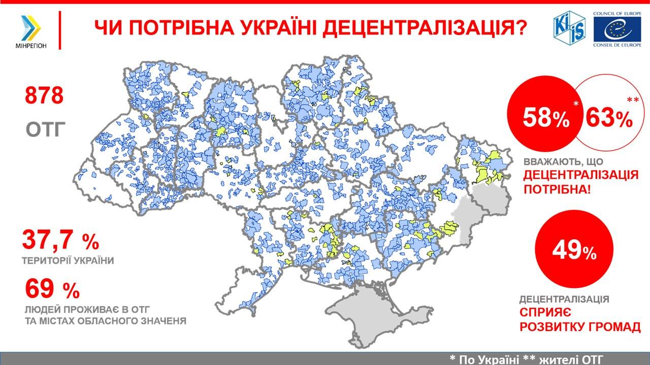 Almost 60% of Ukrainians are convinced that decentralisation is necessary, - survey results