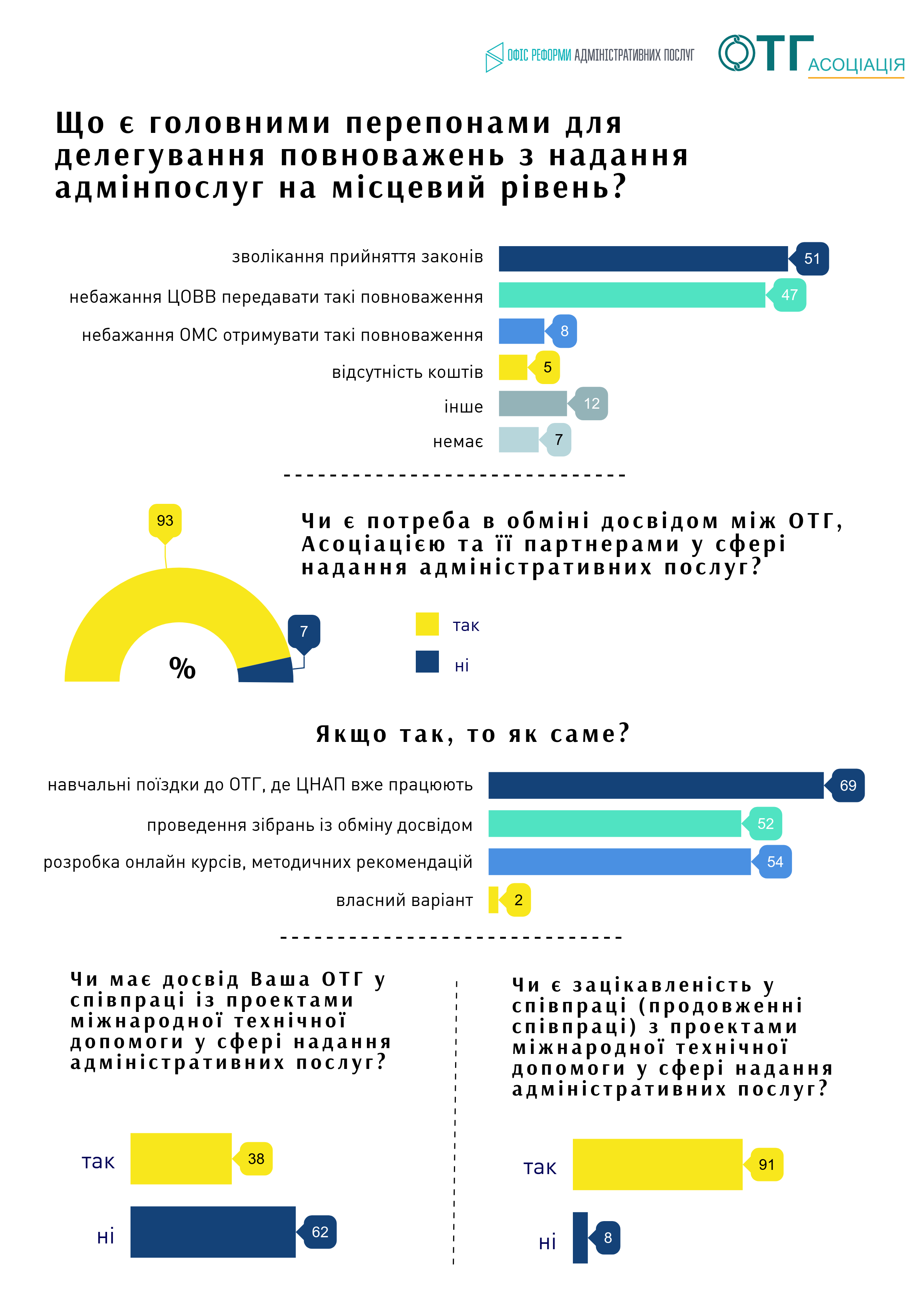 Organisation of administrative service delivery in AH: survey results. May 2019